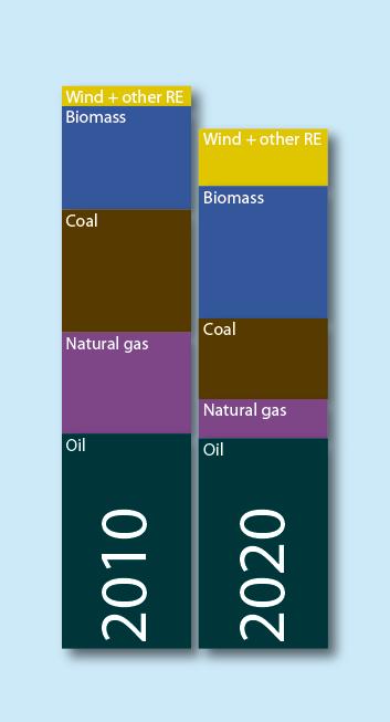 New Danish Energy Agreement Airclim